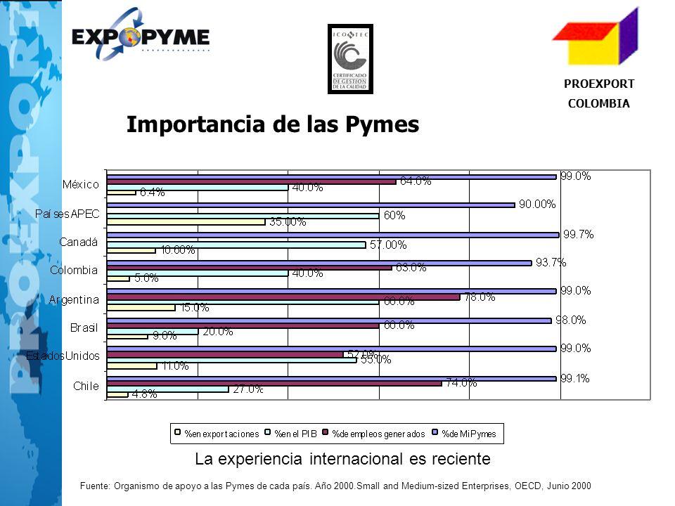 PROEXPORT COLOMBIA Importancia de las Pymes Fuente: Organismo de apoyo a las Pymes de cada país. Año 2000.Small and Medium-sized Enterprises, OECD, Ju