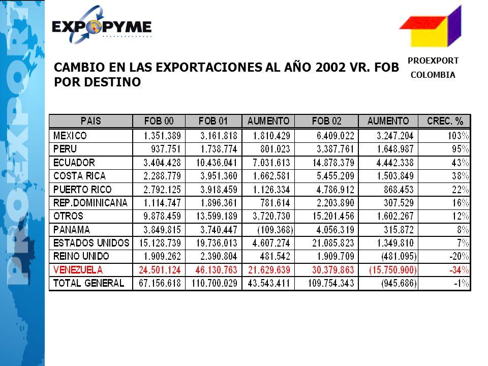 PROEXPORT COLOMBIA CAMBIO EN LAS EXPORTACIONES AL AÑO 2002 VR. FOB POR DESTINO