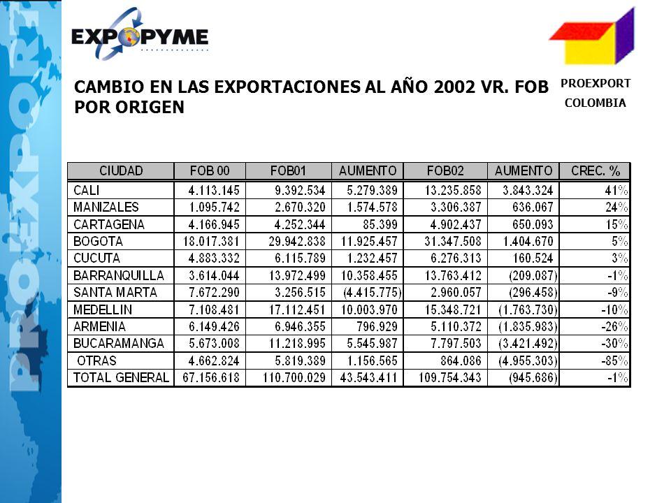 PROEXPORT COLOMBIA CAMBIO EN LAS EXPORTACIONES AL AÑO 2002 VR. FOB POR ORIGEN