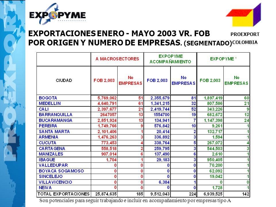 PROEXPORT COLOMBIA EXPORTACIONES ENERO - MAYO 2003 VR. FOB POR ORIGEN Y NUMERO DE EMPRESAS. (SEGMENTADO) Son potenciales para seguir trabajando e incl