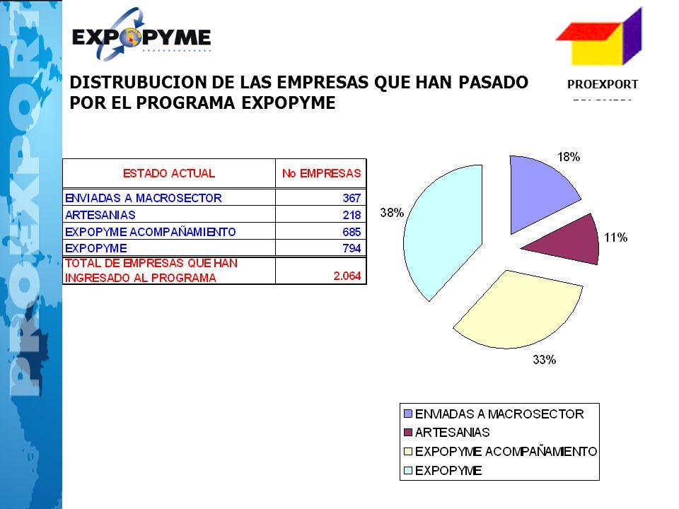 PROEXPORT COLOMBIA DISTRUBUCION DE LAS EMPRESAS QUE HAN PASADO POR EL PROGRAMA EXPOPYME