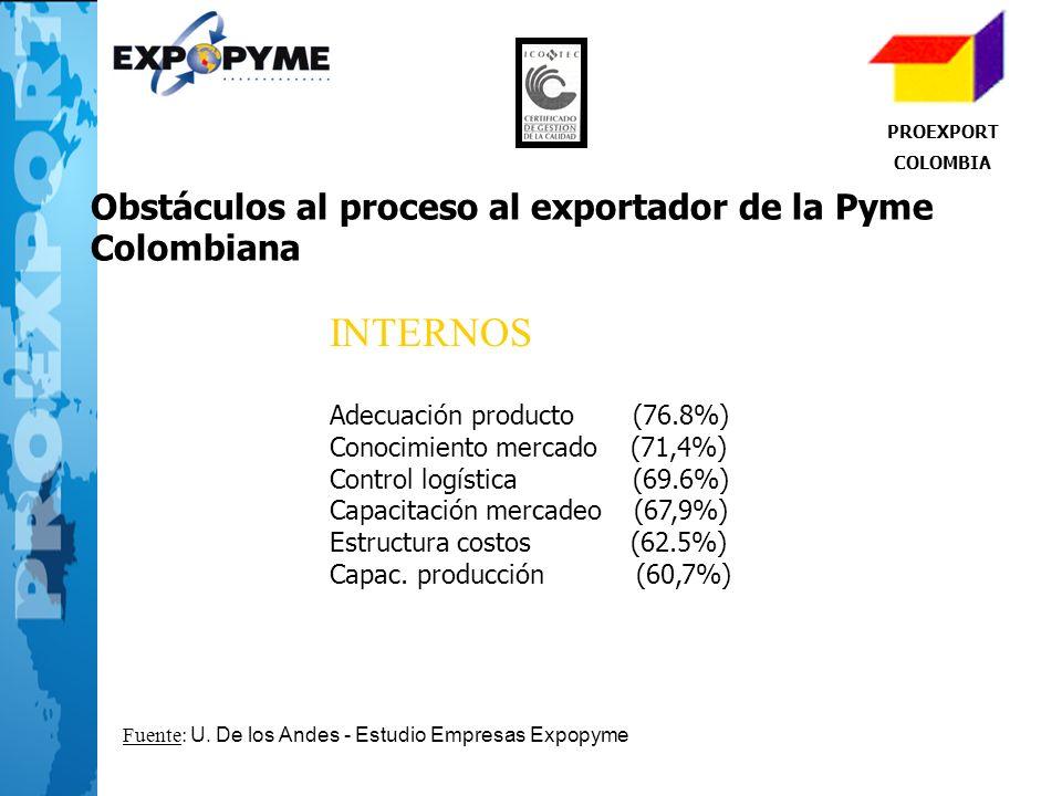 INTERNOS Adecuación producto (76.8%) Conocimiento mercado (71,4%) Control logística (69.6%) Capacitación mercadeo (67,9%) Estructura costos (62.5%) Ca