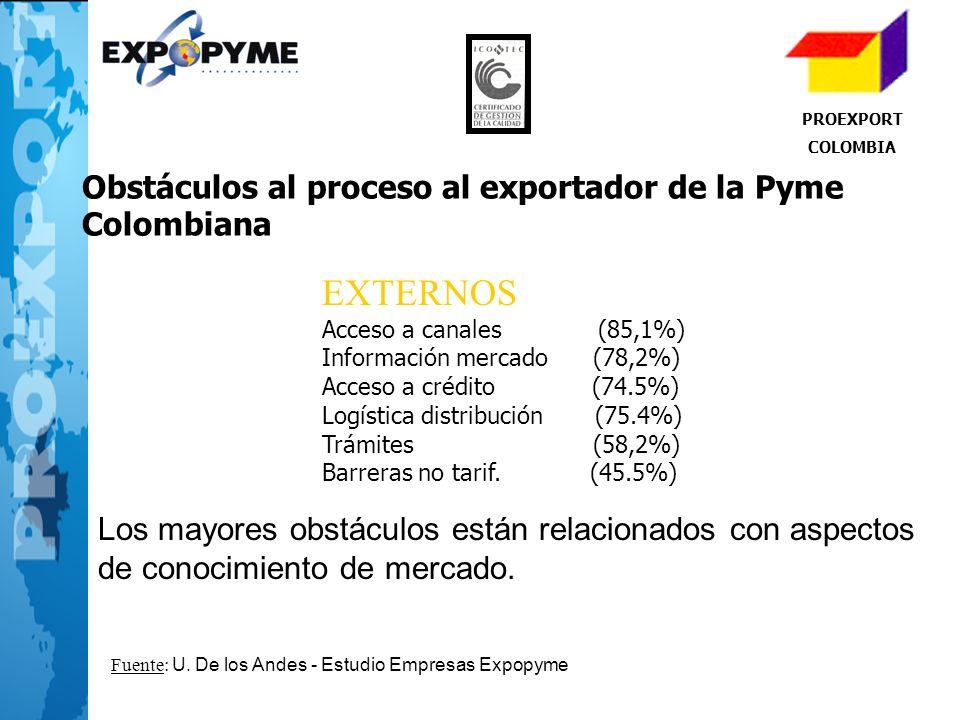 PROEXPORT COLOMBIA EXTERNOS Acceso a canales (85,1%) Información mercado (78,2%) Acceso a crédito (74.5%) Logística distribución (75.4%) Trámites (58,