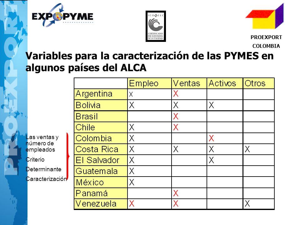PROEXPORT COLOMBIA Variables para la caracterización de las PYMES en algunos países del ALCA Las ventas y número de empleados Criterio Determinante Ca