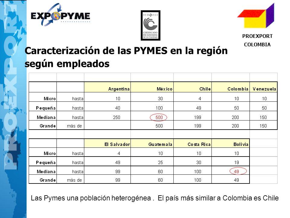 PROEXPORT COLOMBIA Caracterización de las PYMES en la región según empleados Las Pymes una población heterogénea. El país más similar a Colombia es Ch