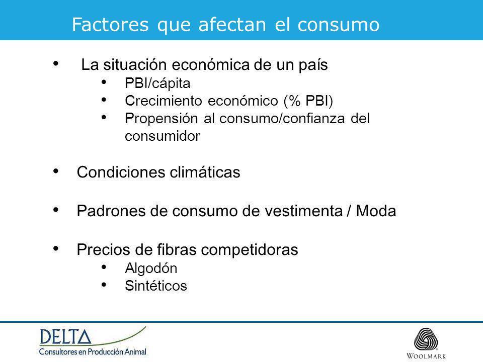 Factores que afectan el consumo La situación económica de un país PBI/cápita Crecimiento económico (% PBI) Propensión al consumo/confianza del consumi