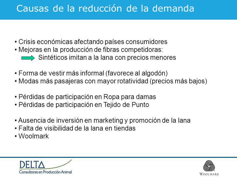 Causas de la reducción de la demanda Crisis económicas afectando países consumidores Mejoras en la producción de fibras competidoras: Sintéticos imita