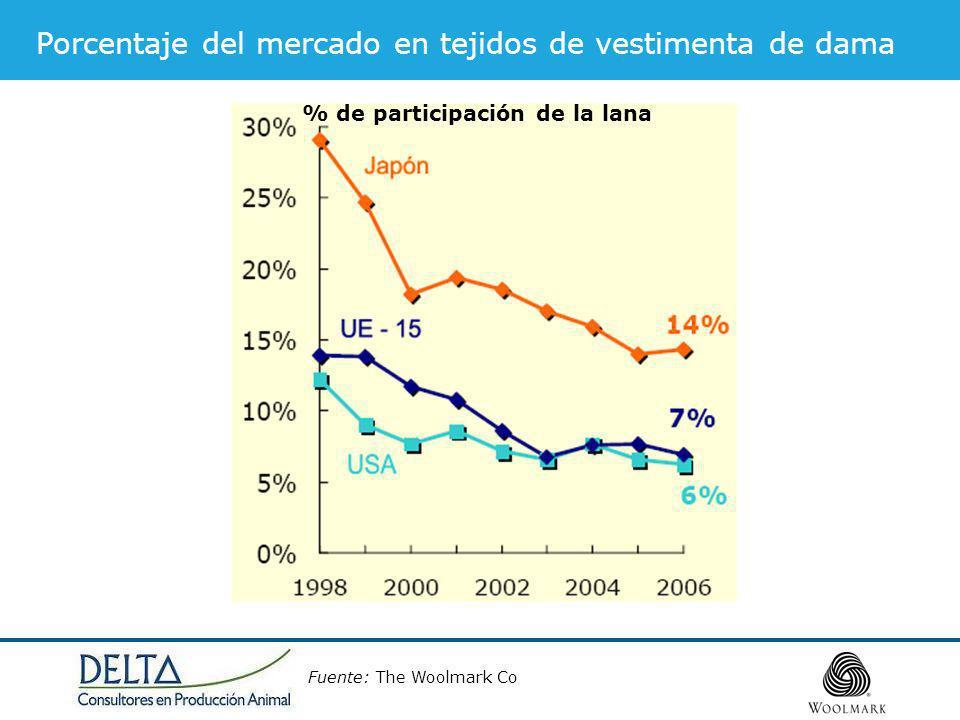 Porcentaje del mercado en tejidos de vestimenta de dama Fuente: The Woolmark Co % de participación de la lana