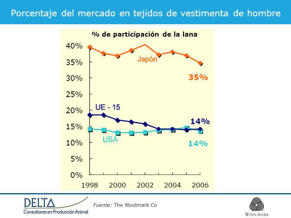 Porcentaje del mercado en tejidos de vestimenta de hombre Fuente: The Woolmark Co % de participación de la lana