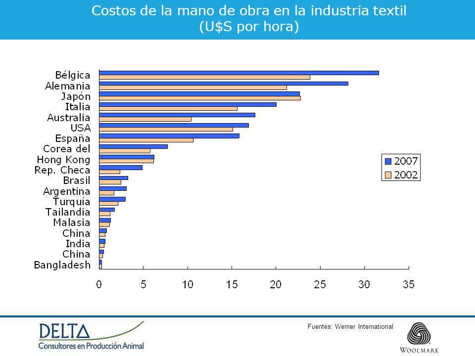 Fuentes: Werner International Costos de la mano de obra en la industria textil (U$S por hora)