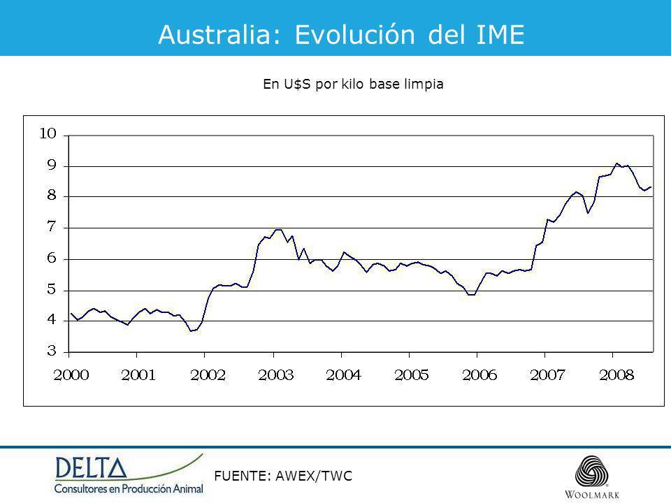 Australia: Evolución del IME FUENTE: AWEX/TWC En U$S por kilo base limpia