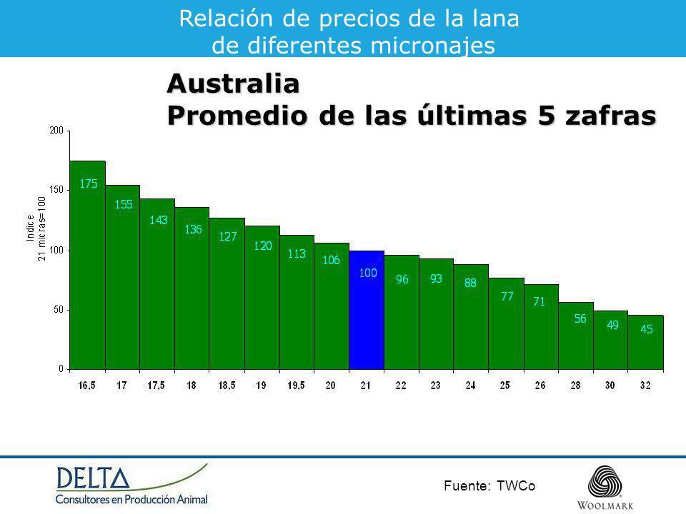 Fuente: TWCo Relación de precios de la lana de diferentes micronajesAustralia Promedio de las últimas 5 zafras