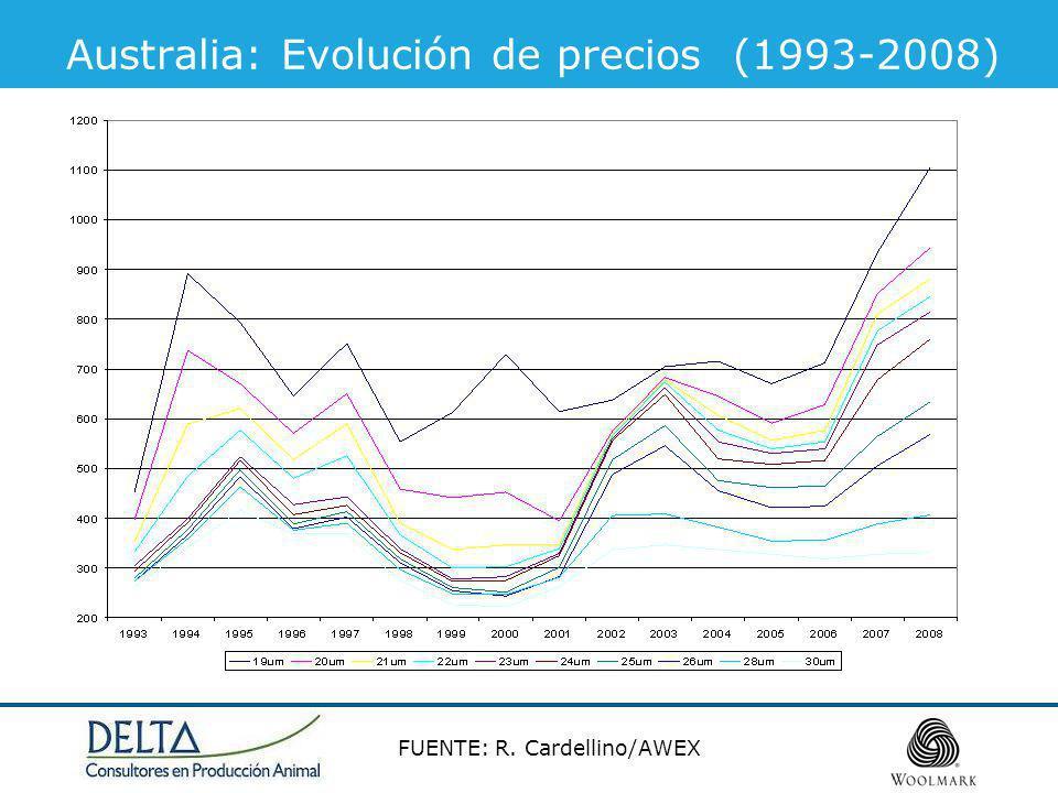 Australia: Evolución de precios (1993-2008) FUENTE: R. Cardellino/AWEX