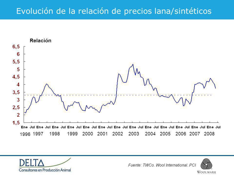 Fuente: TWCo. Wool International. PCI Relación 1996 1997199819992001200020022003200420052006 Evolución de la relación de precios lana/sintéticos 20072