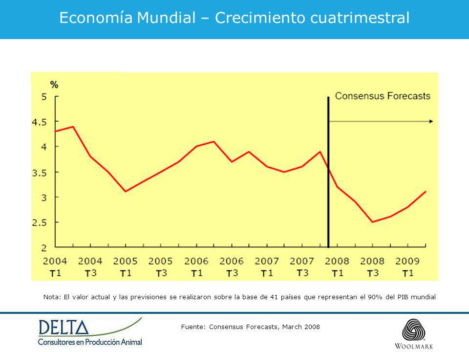 Economía Mundial – Crecimiento cuatrimestral Fuente: Consensus Forecasts, March 2008 Nota: El valor actual y las previsiones se realizaron sobre la base de 41 países que representan el 90% del PIB mundial