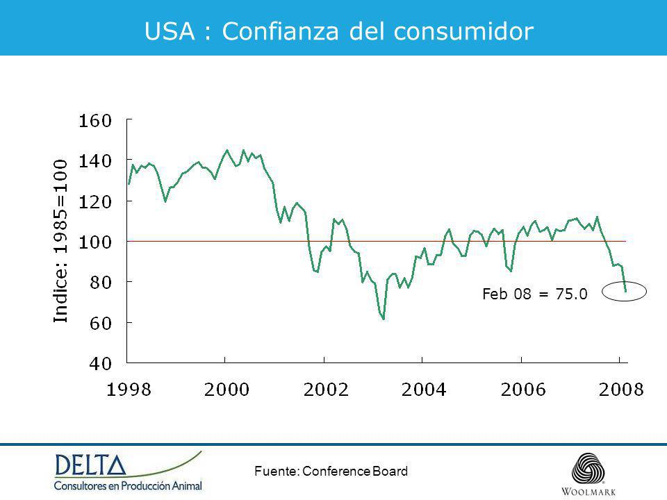 Fuente: Conference Board USA : Confianza del consumidor Feb 08 = 75.0
