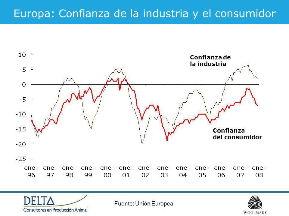 Fuente: Unión Europea Europa: Confianza de la industria y el consumidor Confianza de la industria Confianza del consumidor