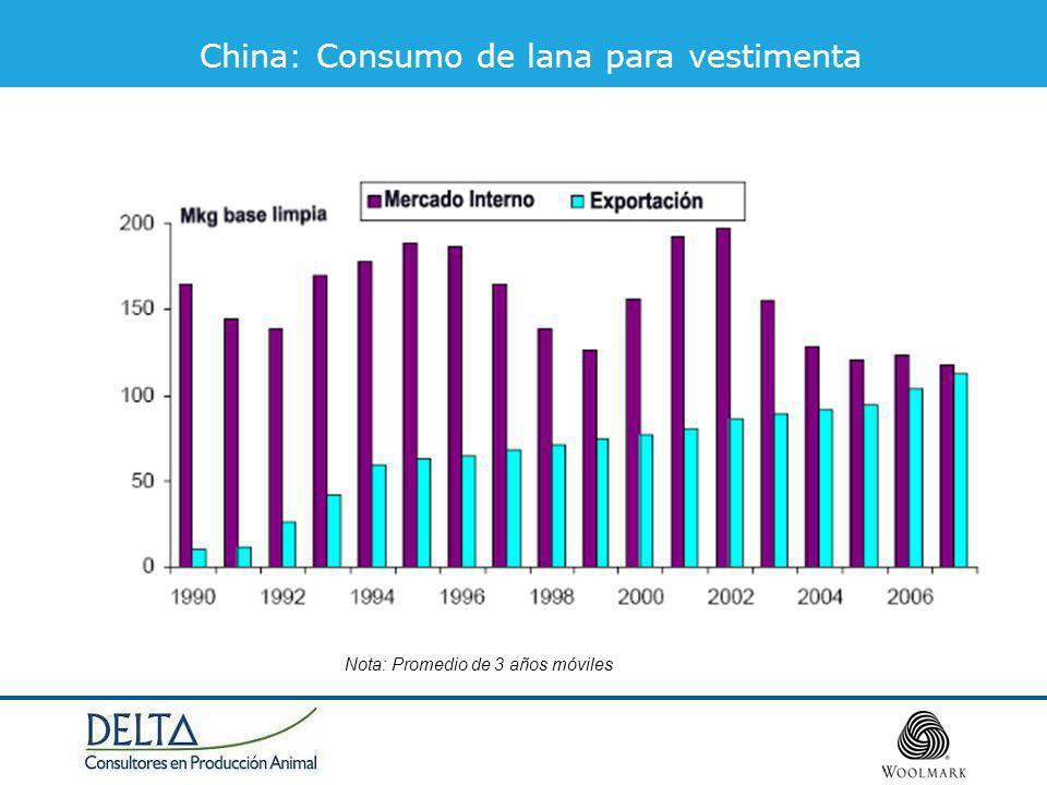 China: Consumo de lana para vestimenta Nota: Promedio de 3 años móviles