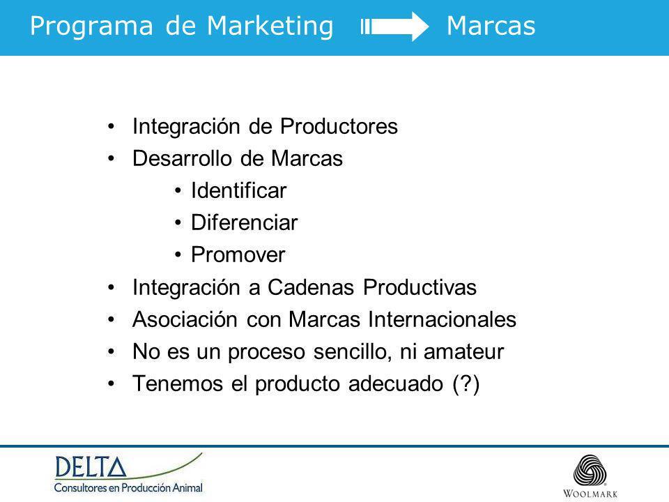 Integración de Productores Desarrollo de Marcas Identificar Diferenciar Promover Integración a Cadenas Productivas Asociación con Marcas Internacional