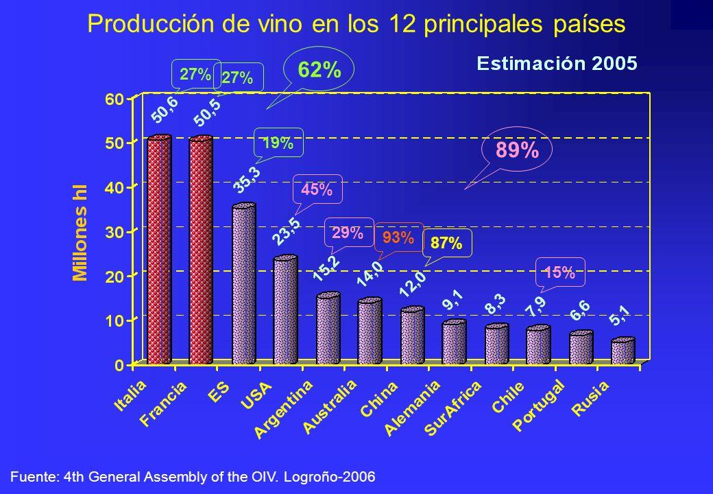 Producción de vino en los 12 principales países Fuente: 4th General Assembly of the OIV. Logroño-2006 27% 87% 45% 93% 27% 19% 62% 29% 15% 89%