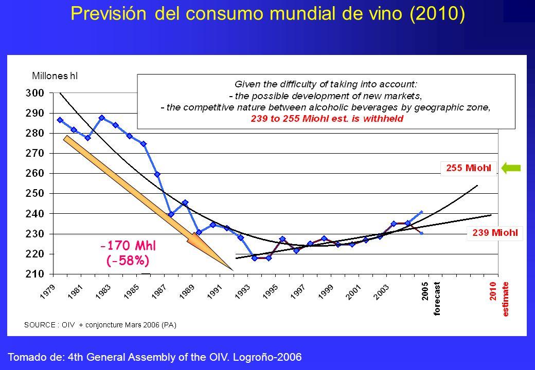 Previsión del consumo mundial de vino (2010) Tomado de: 4th General Assembly of the OIV. Logroño-2006 1000 hl Millones hl -170 Mhl (-58%)