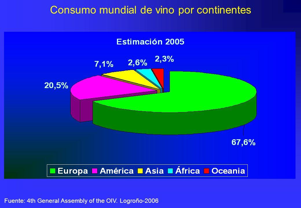 Consumo mundial de vino por continentes Fuente: 4th General Assembly of the OIV. Logroño-2006