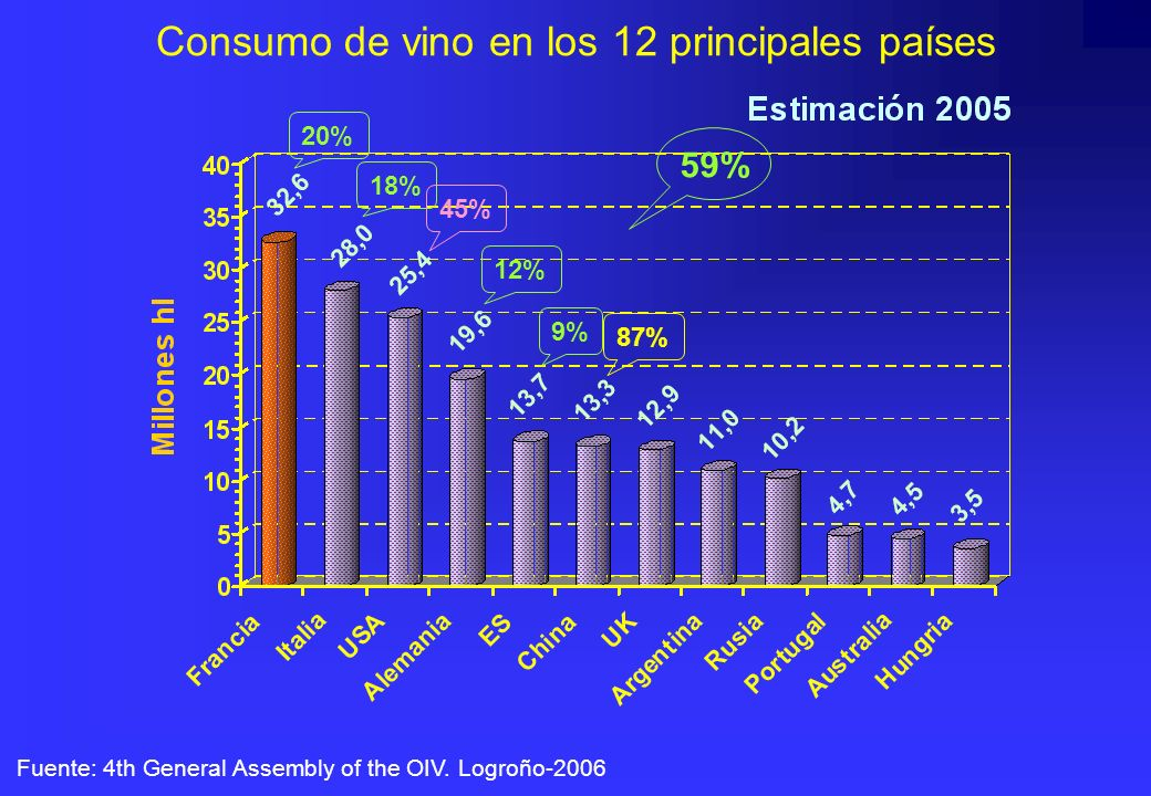 Consumo de vino en los 12 principales países Fuente: 4th General Assembly of the OIV. Logroño-2006 20% 18% 12% 59% 9% 87% 45%