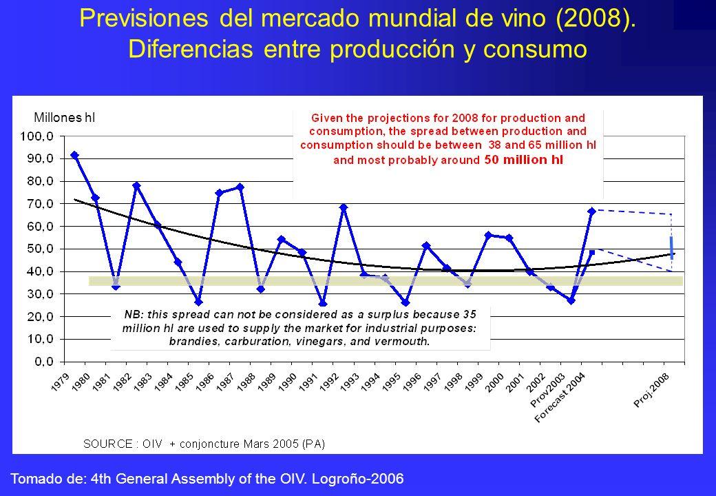 Previsiones del mercado mundial de vino (2008). Diferencias entre producción y consumo Tomado de: 4th General Assembly of the OIV. Logroño-2006 1000 h