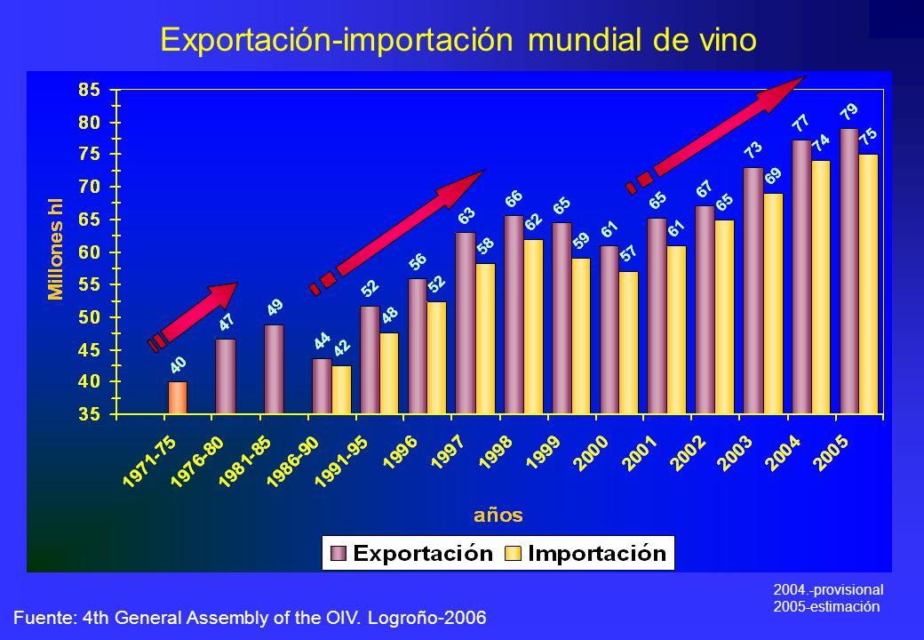 Exportación-importación mundial de vino Fuente: 4th General Assembly of the OIV. Logroño-2006 2004.-provisional 2005-estimación