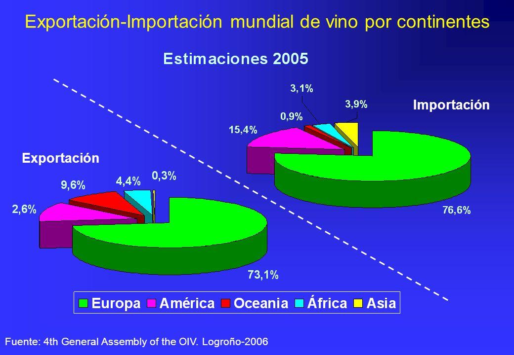 Exportación-Importación mundial de vino por continentes Fuente: 4th General Assembly of the OIV. Logroño-2006 Exportación Importación