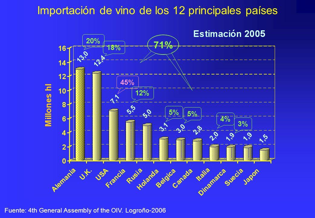 Importación de vino de los 12 principales países Fuente: 4th General Assembly of the OIV. Logroño-2006 20% 18% 12% 5% 45% 5% 4% 71% 3%