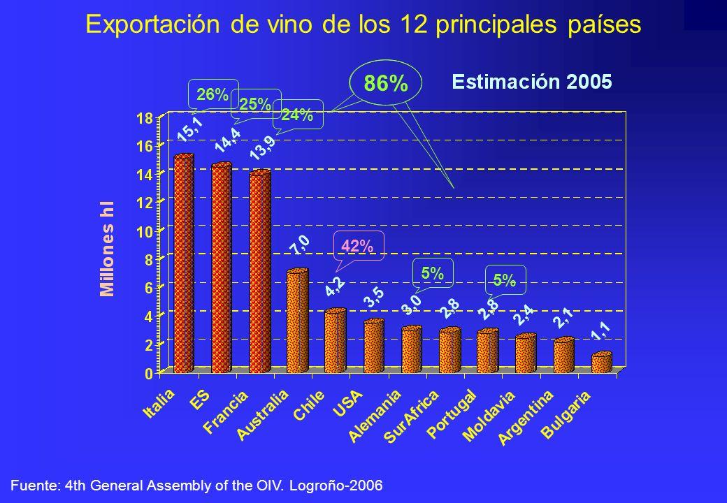 Exportación de vino de los 12 principales países Fuente: 4th General Assembly of the OIV. Logroño-2006 26% 25% 24% 5% 86% 42%