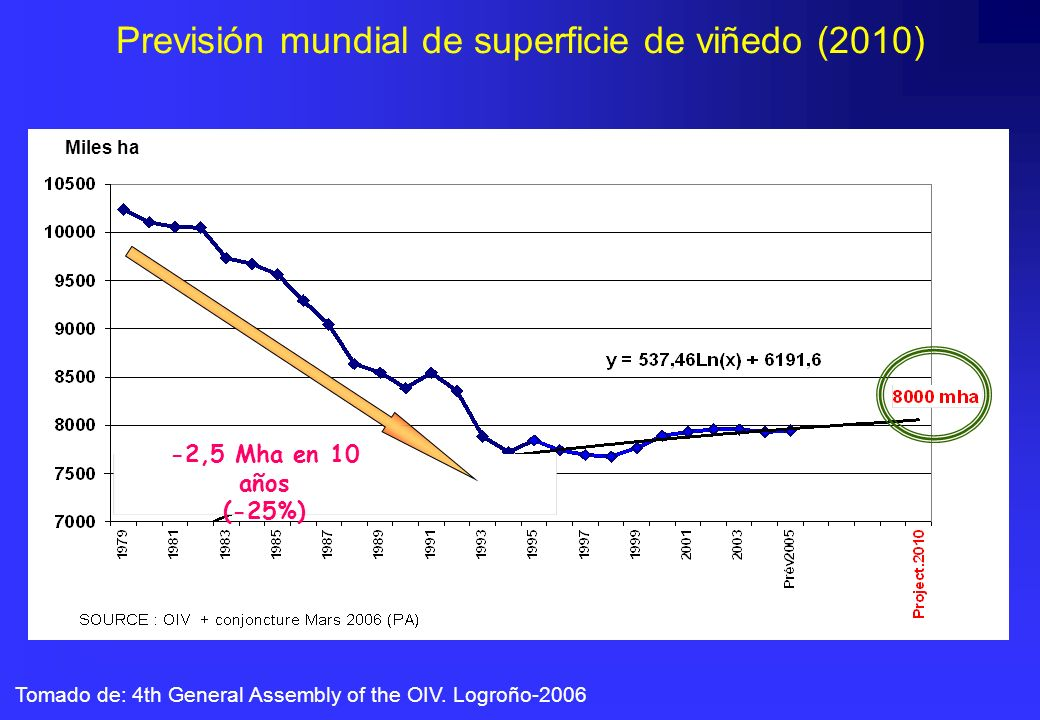 Tomado de: 4th General Assembly of the OIV. Logroño-2006 Previsión mundial de superficie de viñedo (2010) Miles ha -2,5 Mha en 10 años (-25%)