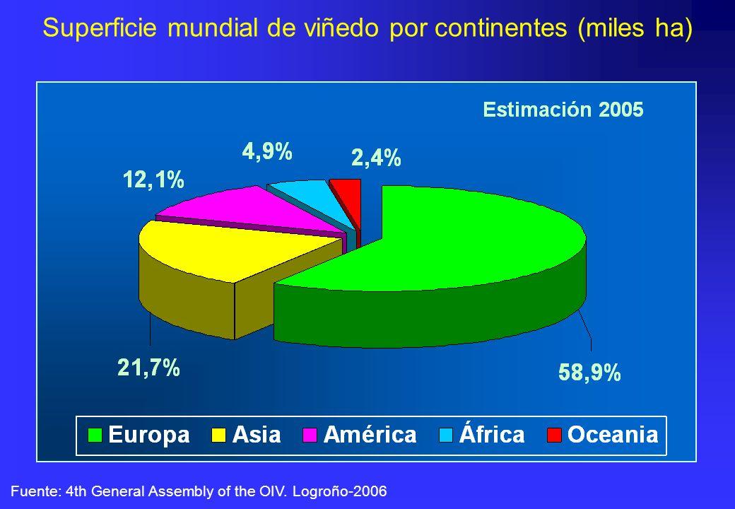 Superficie mundial de viñedo por continentes (miles ha) Fuente: 4th General Assembly of the OIV. Logroño-2006