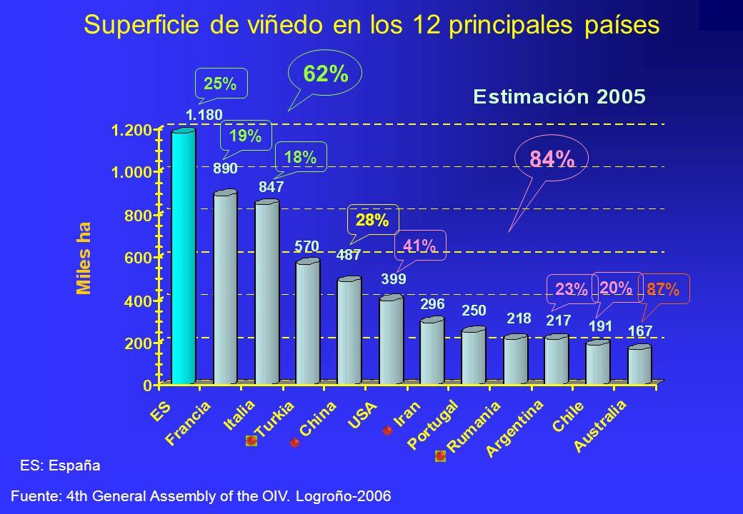 Superficie de viñedo en los 12 principales países Fuente: 4th General Assembly of the OIV. Logroño-2006 25% 28% 41% 87% 19% 18% 62% 23% 20% 84% ES: Es