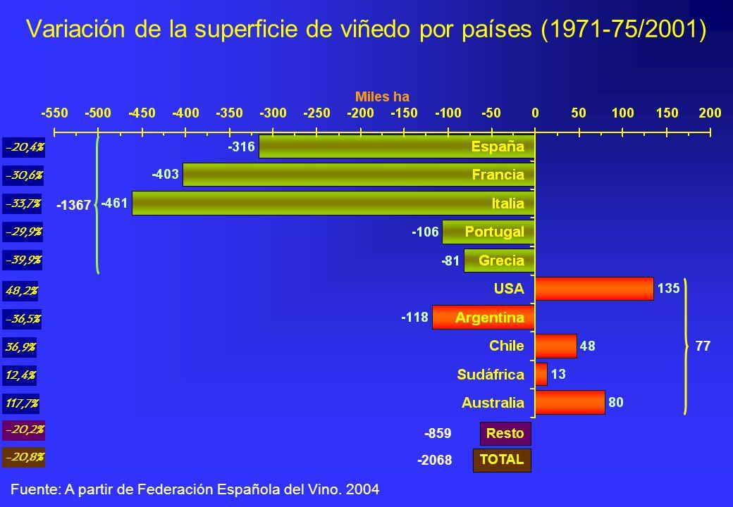 Variación de la superficie de viñedo por países (1971-75/2001) Fuente: A partir de Federación Española del Vino. 2004 -1367 77 -20,4% -30,6% -33,7% -2