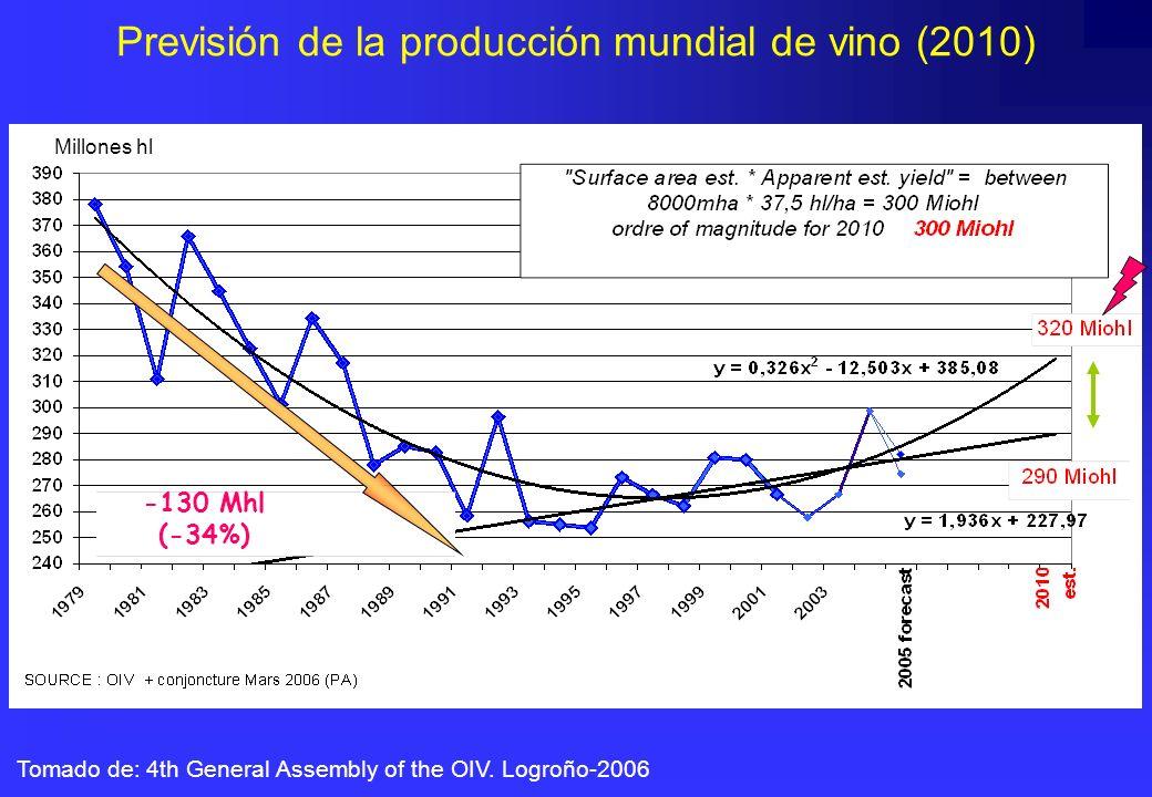 Millones hl Tomado de: 4th General Assembly of the OIV. Logroño-2006 Previsión de la producción mundial de vino (2010) -130 Mhl (-34%)