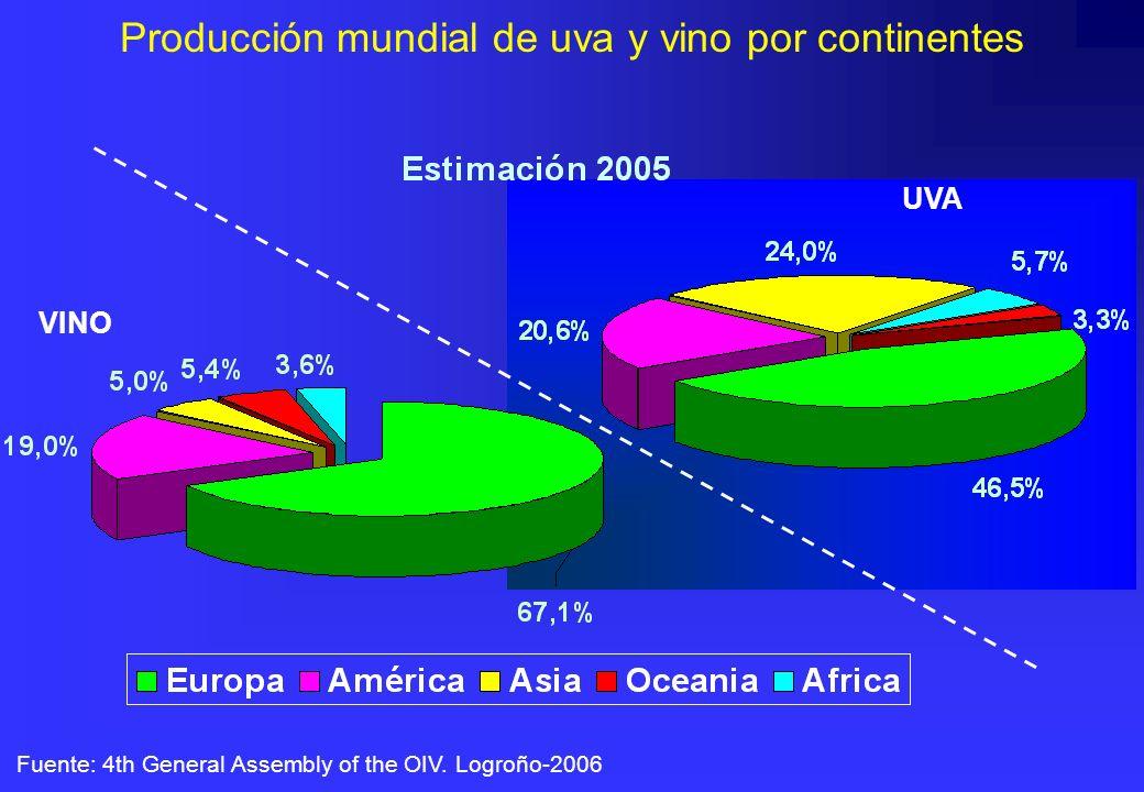 Producción mundial de uva y vino por continentes Fuente: 4th General Assembly of the OIV. Logroño-2006 UVA VINO