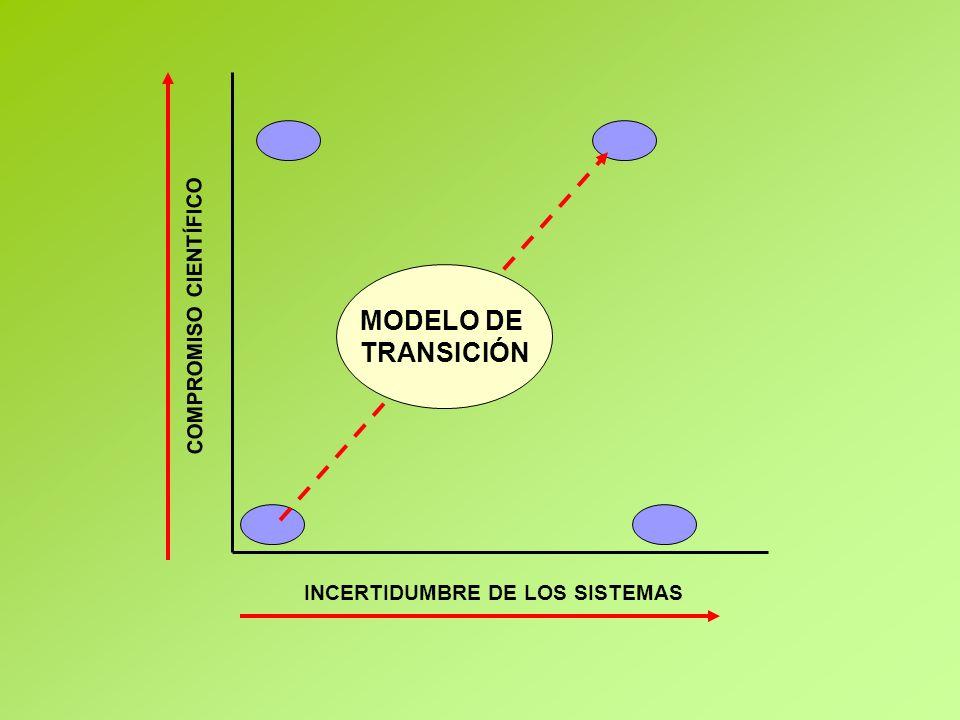 INCERTIDUMBRE DE LOS SISTEMAS COMPROMISO CIENTÍFICO MODELO DE TRANSICIÓN