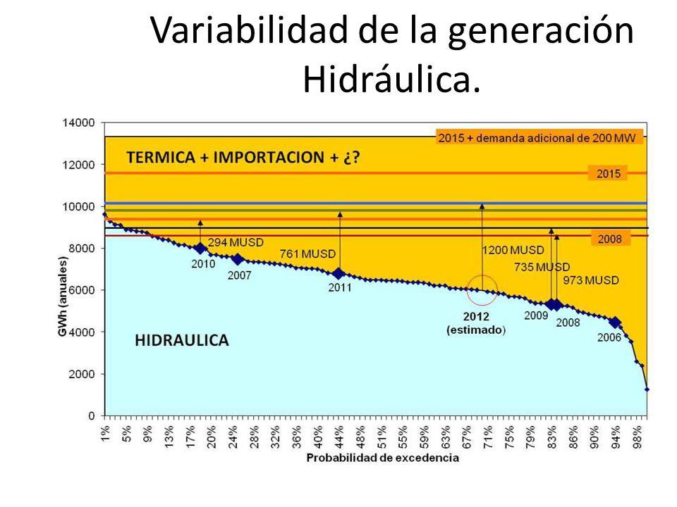 Variabilidad de la generación Hidráulica.