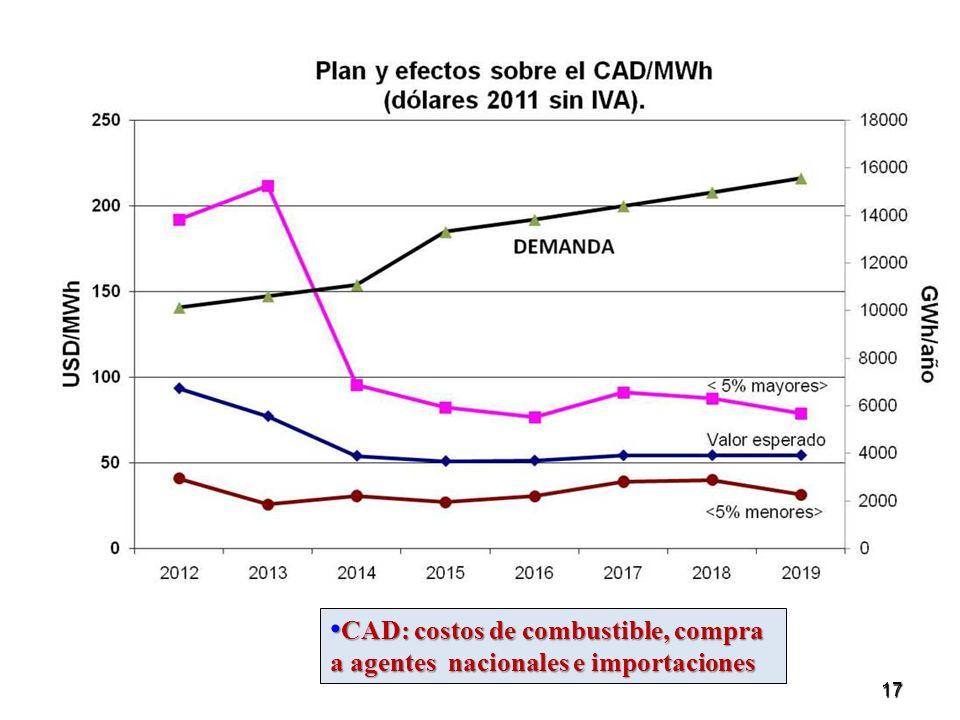 17 Proyección CAD/MWh CAD: costos de combustible, compra a agentes nacionales e importaciones CAD: costos de combustible, compra a agentes nacionales