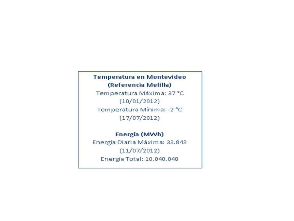 Energía por fuente según hidrología.