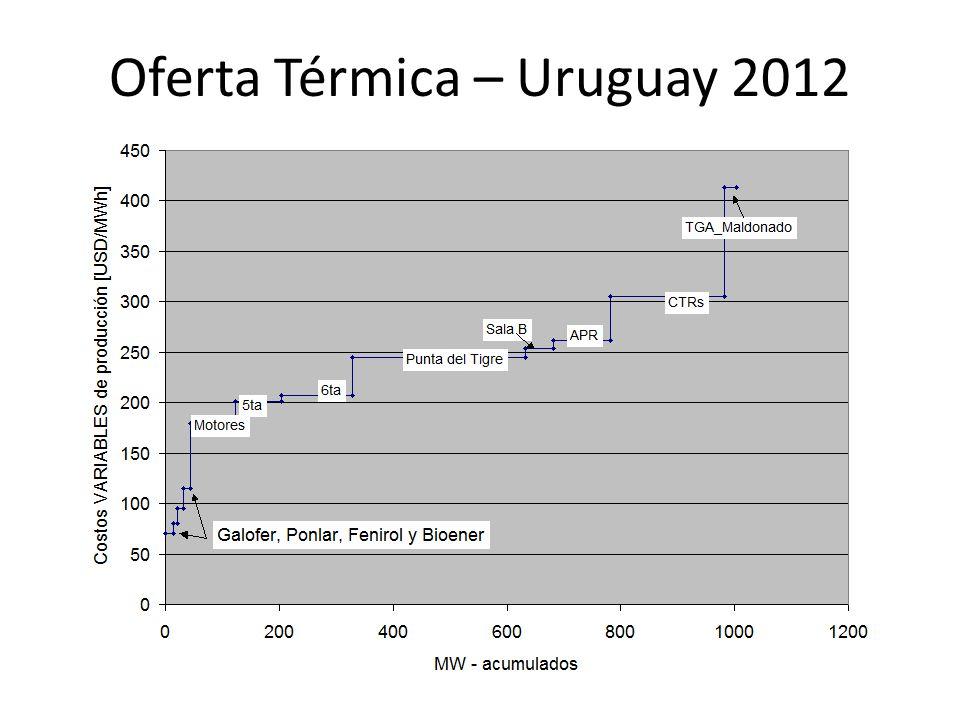 Hydroelectric Plants 1541 MW Bonete 155MW 140 days Baygorria 108MW 3 days Palmar 333MW 22 days Salto Grande (50% UY) 945MW 8 days Expansión futura: No quedan grandes proyectos por realizar.
