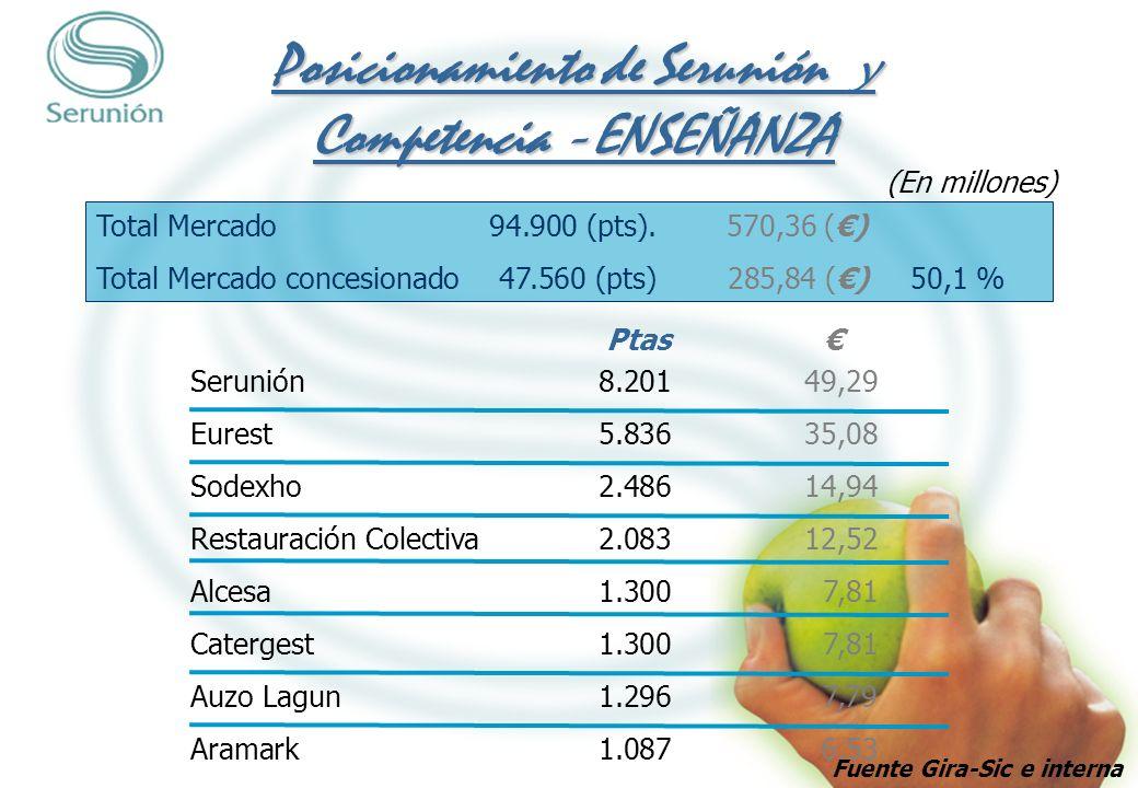 Posicionamiento de Serunión y Competencia – ENSEÑANZA Serunión8.20149,29 Eurest5.83635,08 Sodexho2.48614,94 Restauración Colectiva2.08312,52 Alcesa1.3