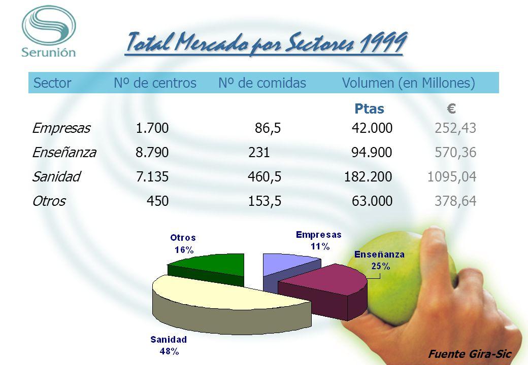 Empresas1.14054,525.300152,0660,2 % Enseñanza4.79013347.560285,8450,1 % Sanidad1.23010237.040222,6120,3 % Otros309,53.59021,585,7 % Mercado Concesionado por Sectores Año 1999 SectorNúmeroNúmeroVolumen en% Concesionado de centrosde comidasmillones ptasresp.