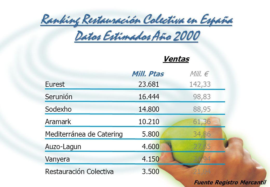Ranking Restauración Colectiva en España Datos Estimados Año 2000 Eurest23.681142,33 Serunión16.44498,83 Sodexho14.80088,95 Aramark10.21061,36 Mediter