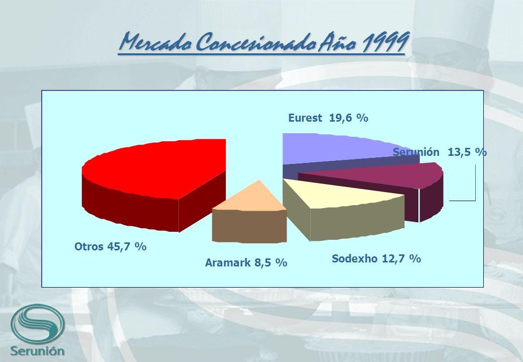 Otros 13,3 % Autogestión 70,3 % Mercado Concesionado Año 1999 Eurest 19,6 % Serunión 13,5 % Sodexho 12,7 % Aramark 8,5 % Otros 45,7 %