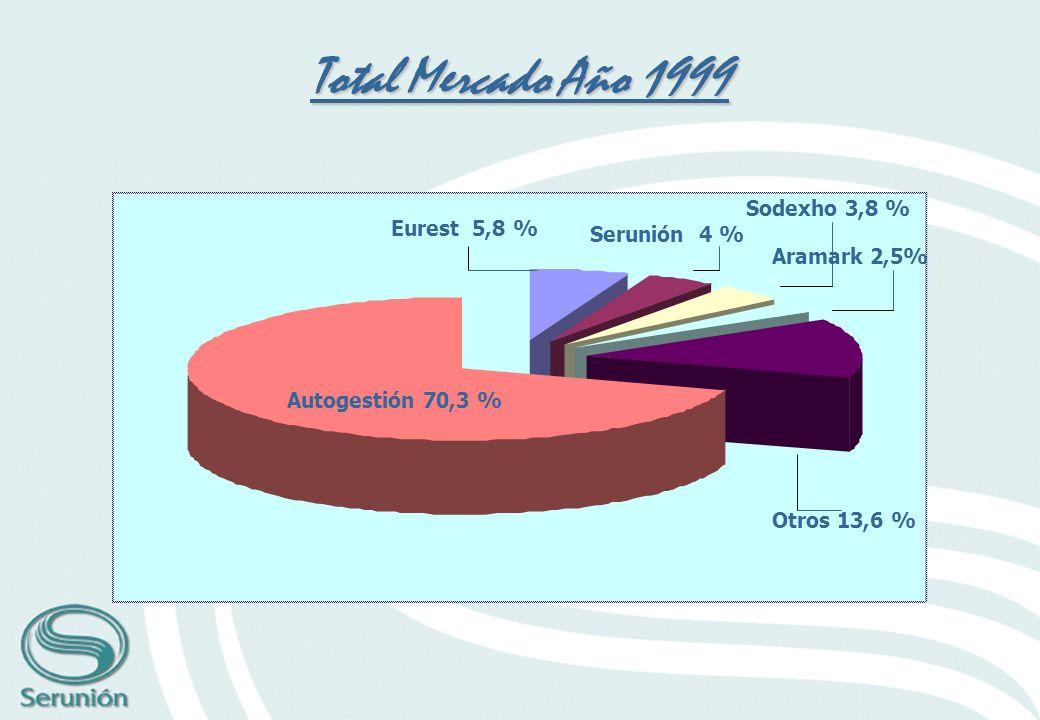 Eurest 5,8 % Serunión 4 % Sodexho 3,8 % Aramark 2,5% Otros 13,6 % Autogestión 70,3 % Total Mercado Año 1999