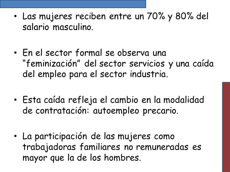 Las mujeres reciben entre un 70% y 80% del salario masculino. En el sector formal se observa una feminización del sector servicios y una caída del emp