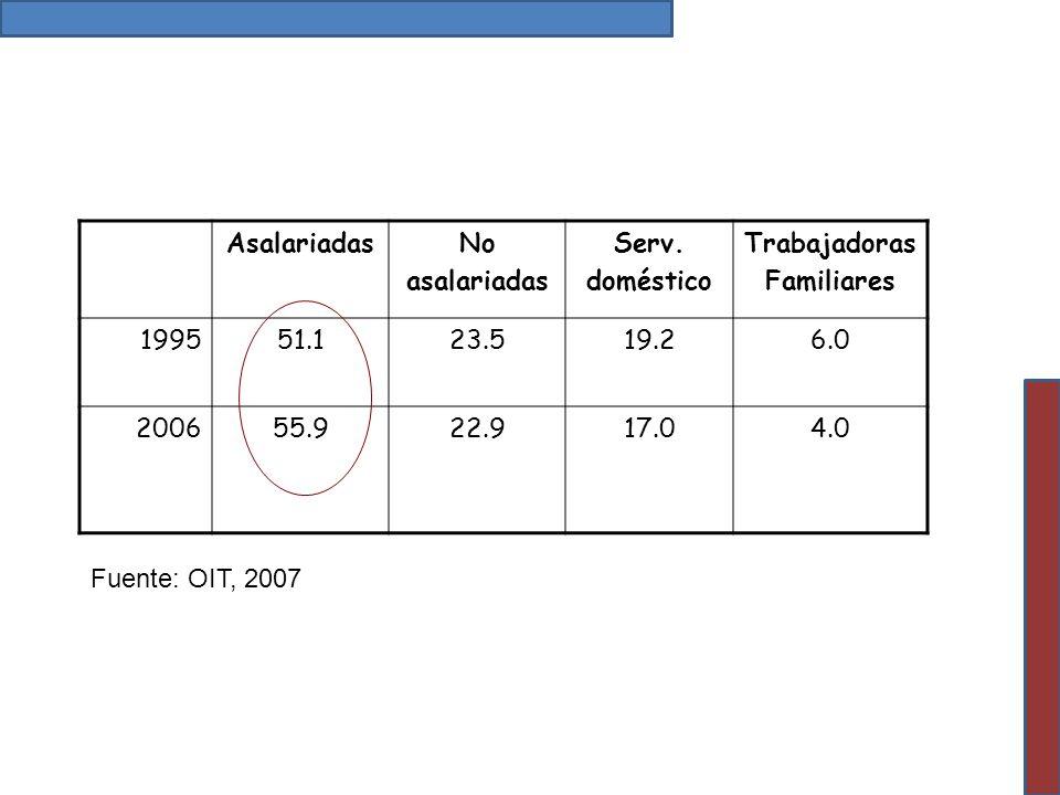 AsalariadasNo asalariadas Serv. doméstico Trabajadoras Familiares 199551.123.519.26.0 200655.922.917.04.0 Fuente: OIT, 2007